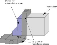 [Drawing of the Nanocube®-mounting]